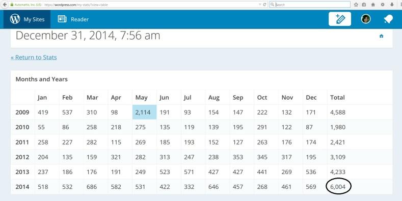 Blog Stats 2014